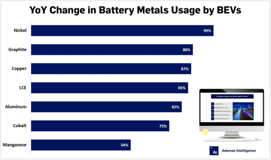 YoY-Change-in-Battery-Metals-Usage-1290x762