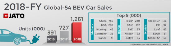 JATO: 2018 record year for EVs