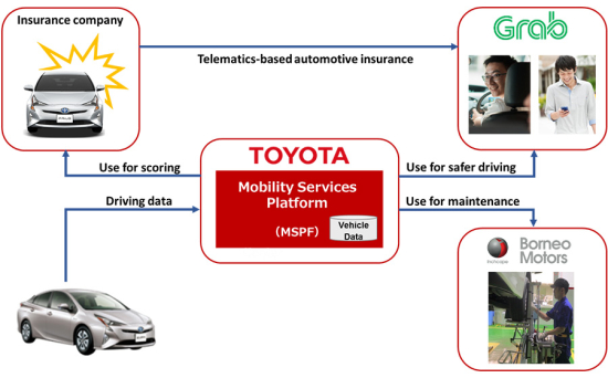 """Toyota develops """"Total-care Service"""" for ride-hailing"""