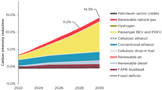 photo image Cerulogy analysis finds supply of clean fuels for Washington could meet 11.2% CI reduction target by 2028