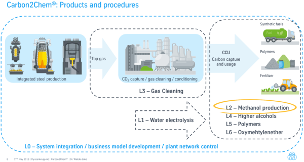 photo of thyssenkrupp produces ammonia from steel mill gases; Carbon2Chem image