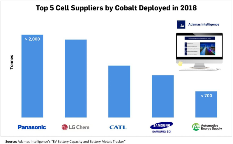 Top-5-Cell-Suppliers-by-Cobalt-1290x800
