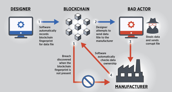 photo image NIST: Blockchain provides security, traceability for smart manufacturing; digital thread