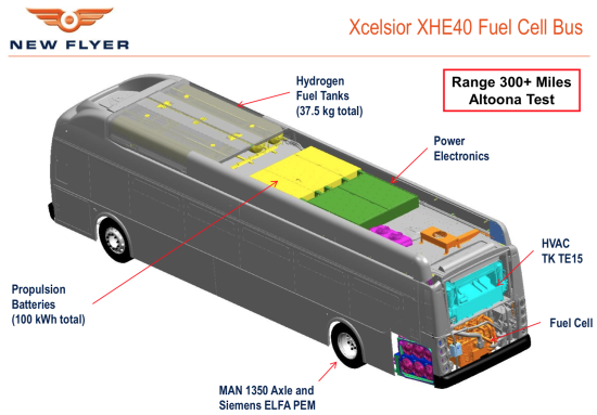 New Flyer 40' and 60' Xcelsior fuel cell buses complete