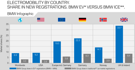 photo image Global sales of BMW Group electrified vehicles up 1.4% in January; BMW i3 the top seller