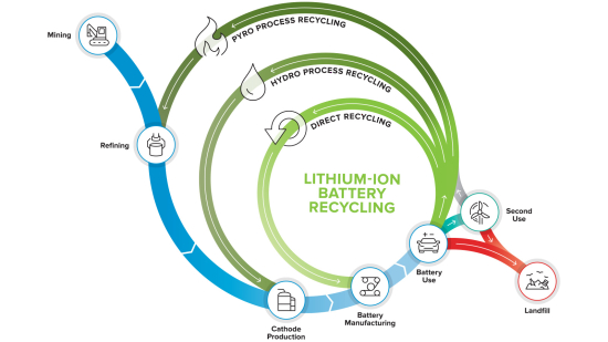 Doe Launches Its First Li Ion Battery Recycling R D Center