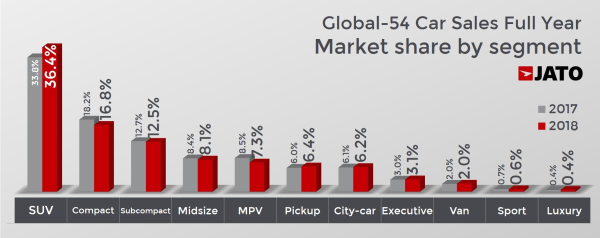 Jato 2018 Record Year For Evs Sales Up 74 To 1 26m