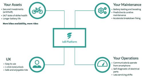 EBikelabs_IoB_platform