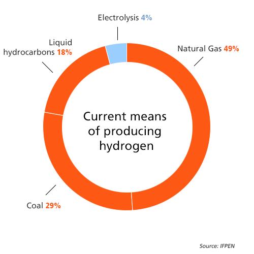 Edfgroup_hydrogene_graphic_moyens_500x500_va
