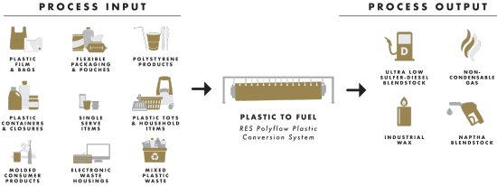 Plastics-To-Fuel-Updated