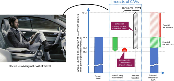 U-M study: Induced driving miles could overwhelm potential