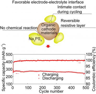New organic cathode for high performance solid-state sodium