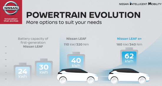Longer Range Nissan Leaf Plus Starts At 36550 In Us With Up To 226