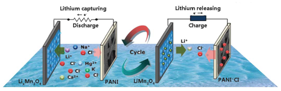Wuhan team develops new electrochemical cell for efficient