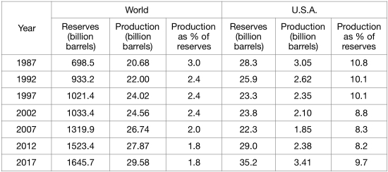 Production of crude oil as a percentage of proved reserves