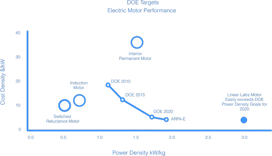 Electric_motor_performance_1