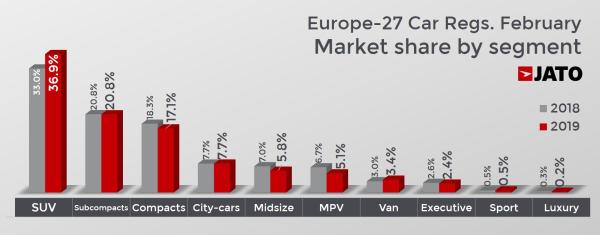 Tesla Model 3 Europe's best-selling pure EV in February in ...