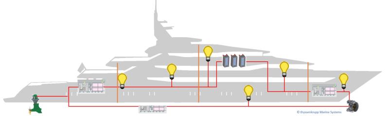 MultiSchIBZ-Netzwerk-Yacht
