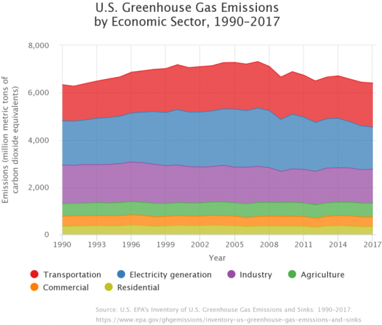Us-greenhouse-gas-emissions-economic-1990-2017