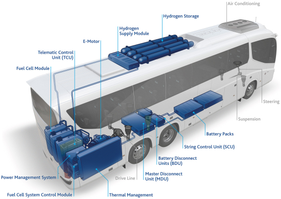 FST_FuelCell_Bus_illustration_EN