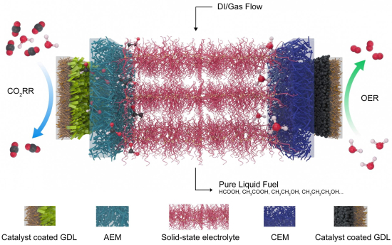 Researchers develop solid electrolyte for electrocatalytic