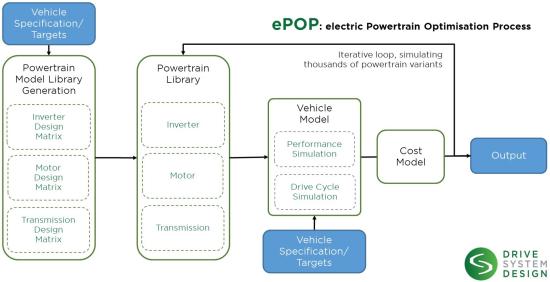 Electric Drive: Design Methodology