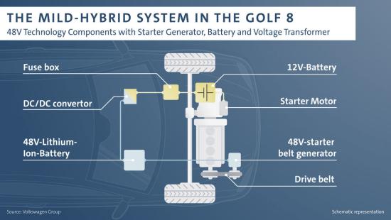 Volkswagen bringing 48V MHEV to eight-generation Golf
