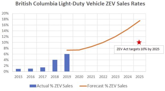 BC_ZEV_Sales_Rates_Chart