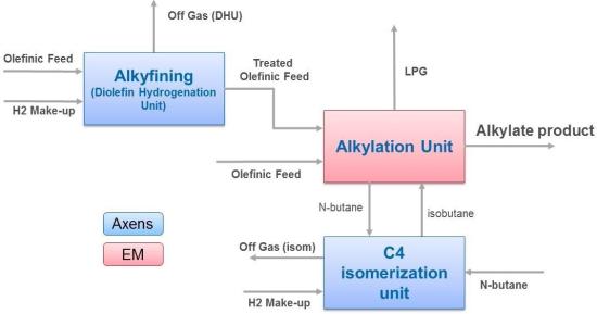 Alkylation_blck