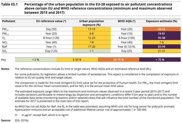EEA report finds most Europeans in cities still exposed to levels of air pollution exceeding WHO guidelines