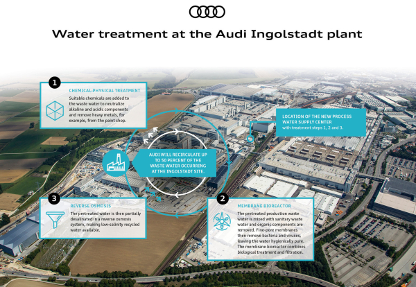 Innovative water treatment at Audi Ingolstadt saves up to 500,000 cubic meters of fresh water a year; heading to ZLD