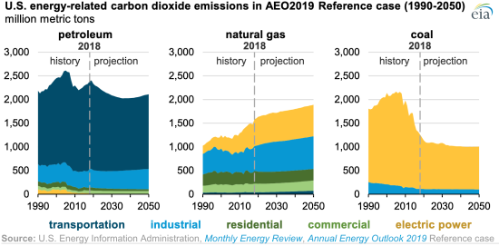 EIA projects US energy-related CO2 emissions to remain near
