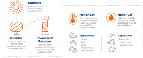 Heliogen_infographic_web