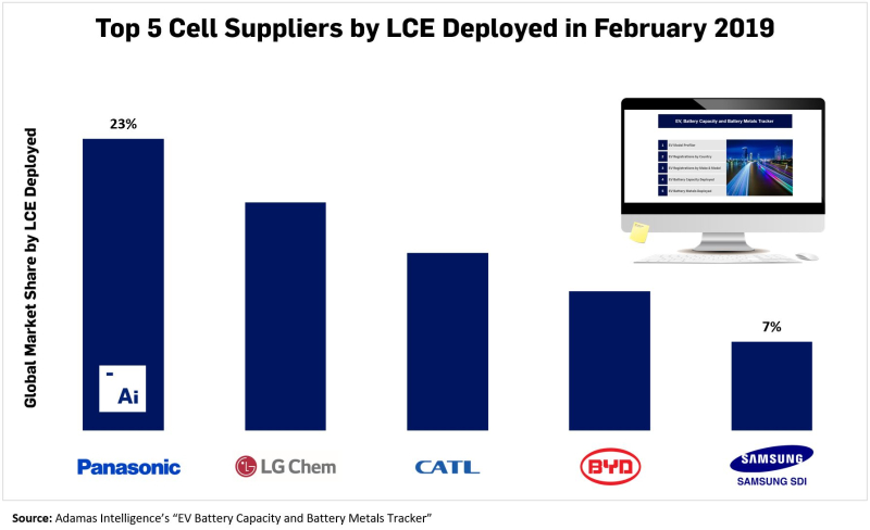 Top-5-Cell-Suppliers-by-LCE-Deployed-Feb-2019