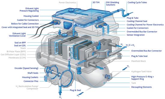 FST_FreudenbergFlixbus_FuelCellSystem_EN