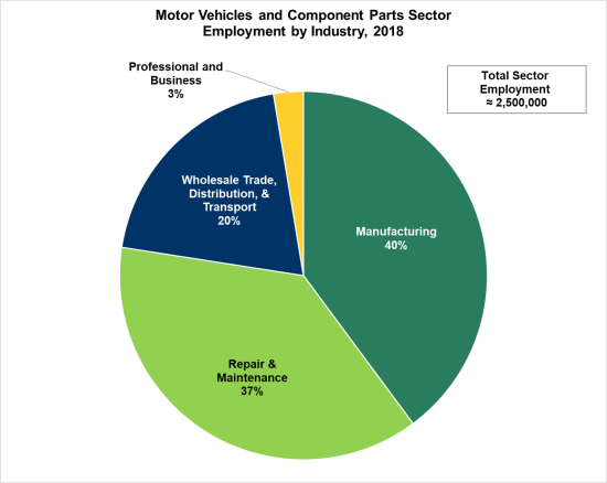 Manufacturing accounted for 40% of employment in the motor
