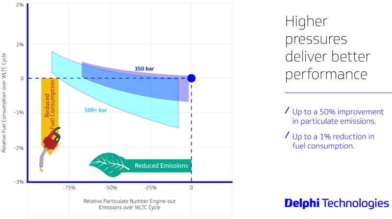 Delphi-Technologies-500+Bar-Fuel-Economy-and-Emissions-Chart_0