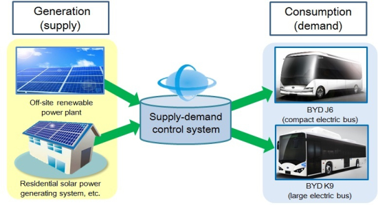 Supply-demand_control_system