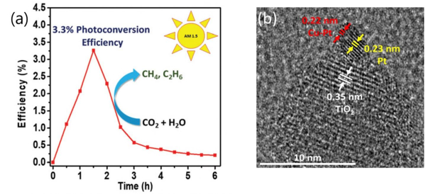 photo of DGIST-led team improves efficiency of photocatalyst for conversion of atmospheric CO2 to hydrocarbon fuels image