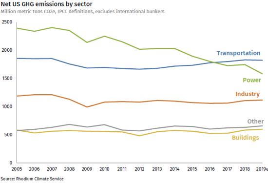 US-preliminary-emissions-2019_Figure-2