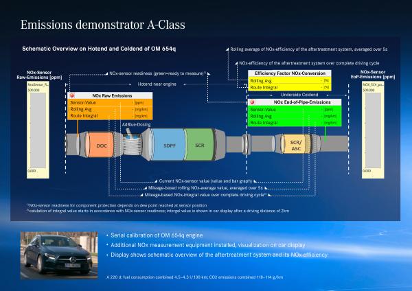 Mercedes-Benz OM 654q 4-cylinder diesel complies with Stage