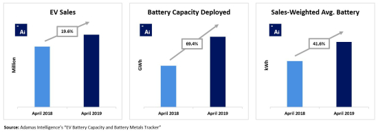 April-2019-Capacity-Deployed-and-SWA-Increase