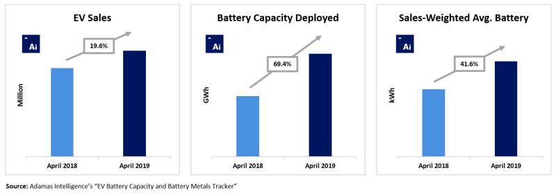 April-2019-Capacity-Deployed-and-SWA-Increase