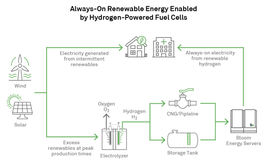 Bloom_Energy_Hydrogen_Graphic