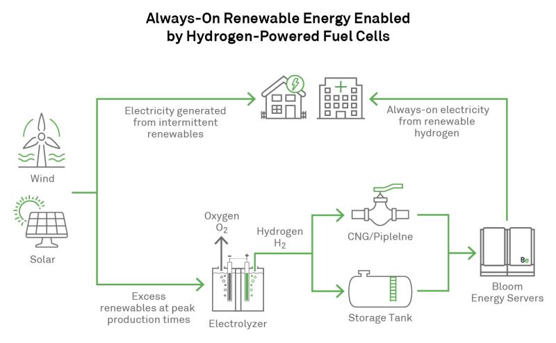 Bloom_Energy_Hydrogen_Graphic