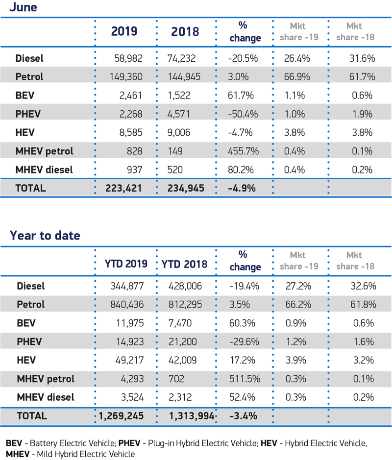 June-Fuel-2019-and-YTD-cars