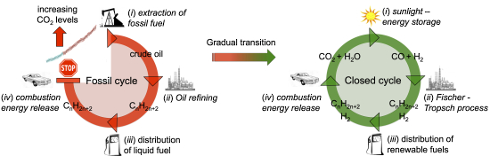 Closed-carbon-cycle-graphic-erwin-reisner