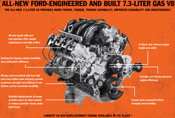 photo of Landi Renzo USA awarded $600K from South Coast AQMD & SoCalGas for near-zero natural-gas Ford 7.3L engine image