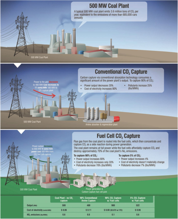 ExxonMobil, FuelCell Energy expand agreement to optimize carbonate fuel cell technology for large-scale carbon capture