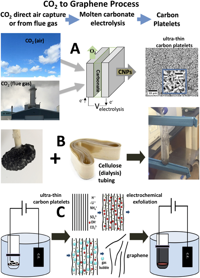 Graphene from CO2